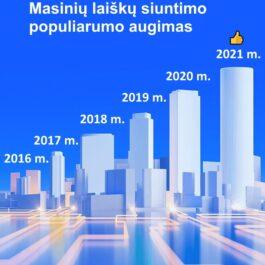 Svetainių reklamos būdai 2021 m. Masinis laiškų siuntimas